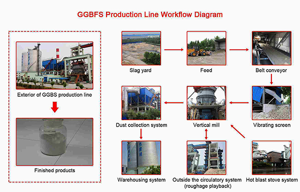 ggbfs production line workflow diagram.jpg