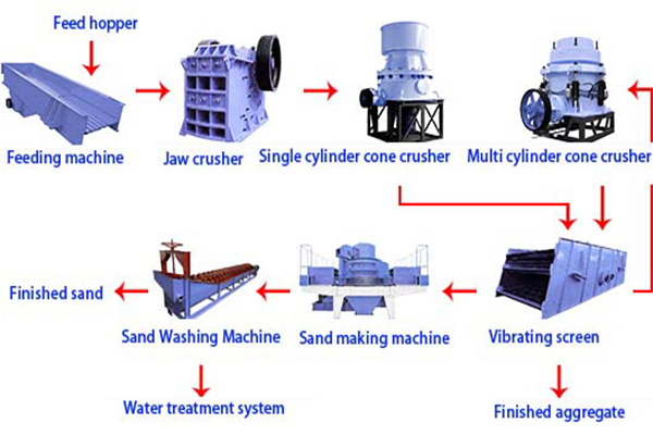 sand making production line.jpg